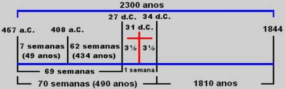 2300 anos