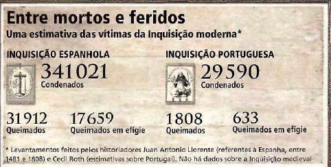 Mortos pela Inquisição