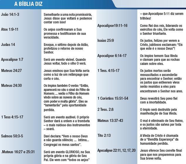 A Bíblia diz sobre a Volta de Jesus