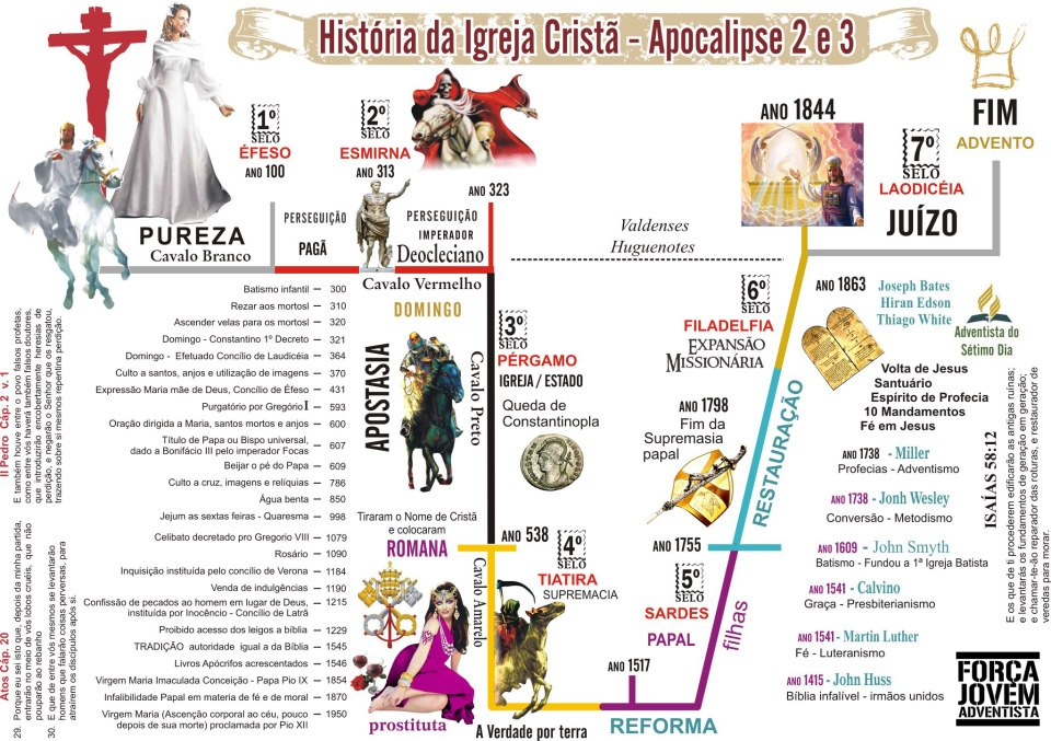 """O """"Catecismo"""" na história da Igreja"""