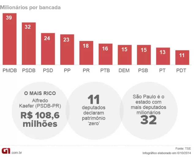 deputados2014milionarios